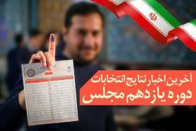 نتایج انتخابات استان تهران، قم و سمنان مشخص شد